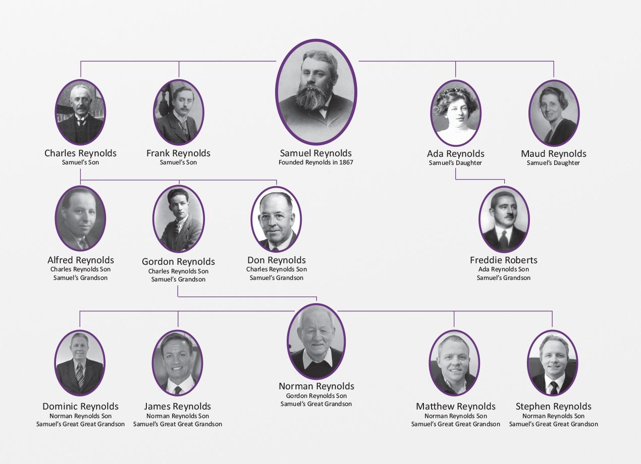 The Reynolds family tree starting at Samuel Reynolds