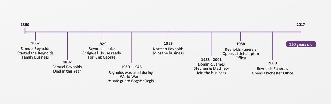 Timeline showing key events in the history of Reynolds from 1867 to present day